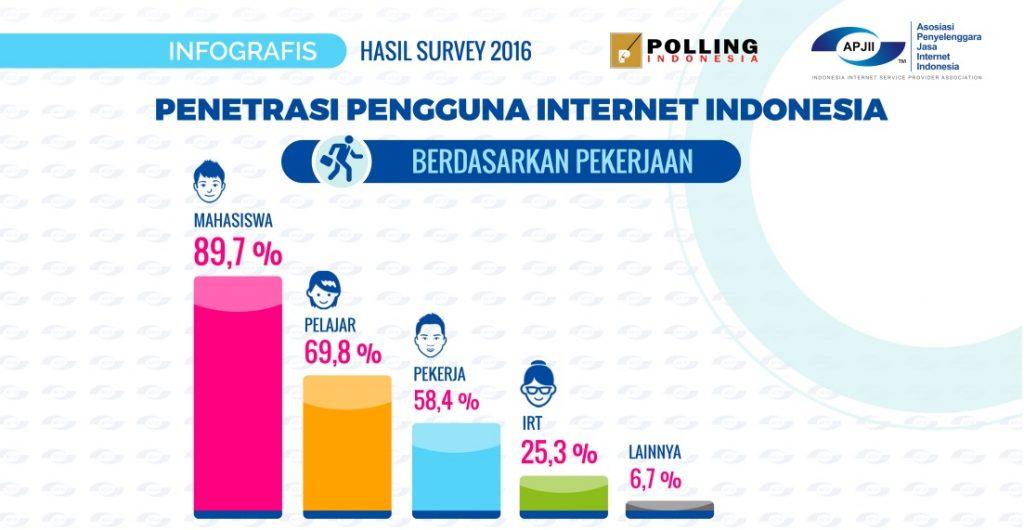 Penetrasi Pengguna Internet di Indonesia 2016 berdasarkan pekerjaan