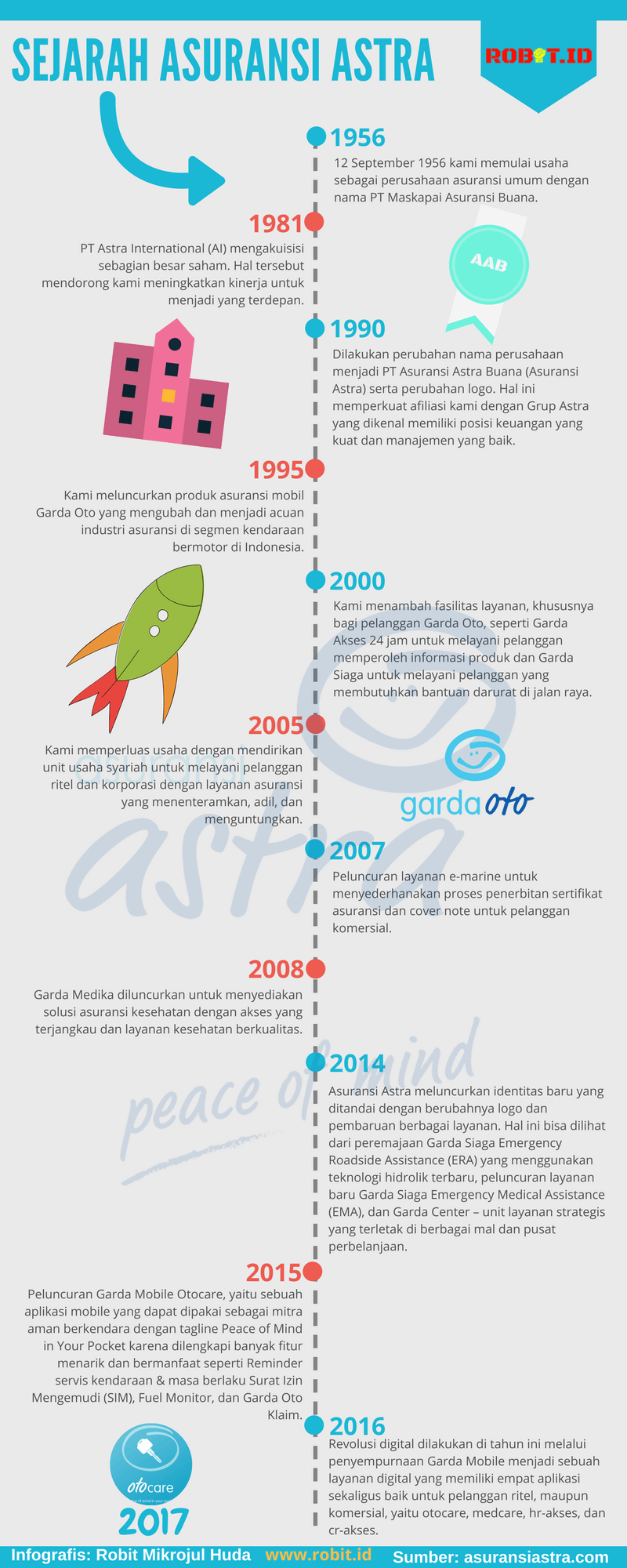 Sekilas Sejarah Asuransi Astra