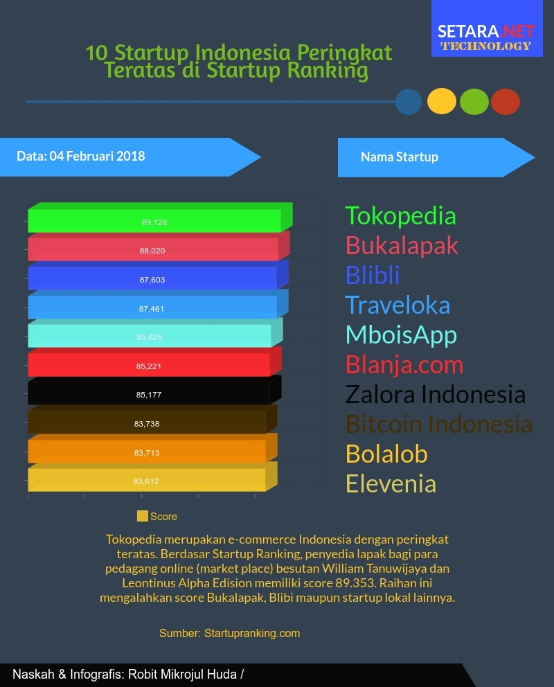 10 Peringkat Startup Indonesia