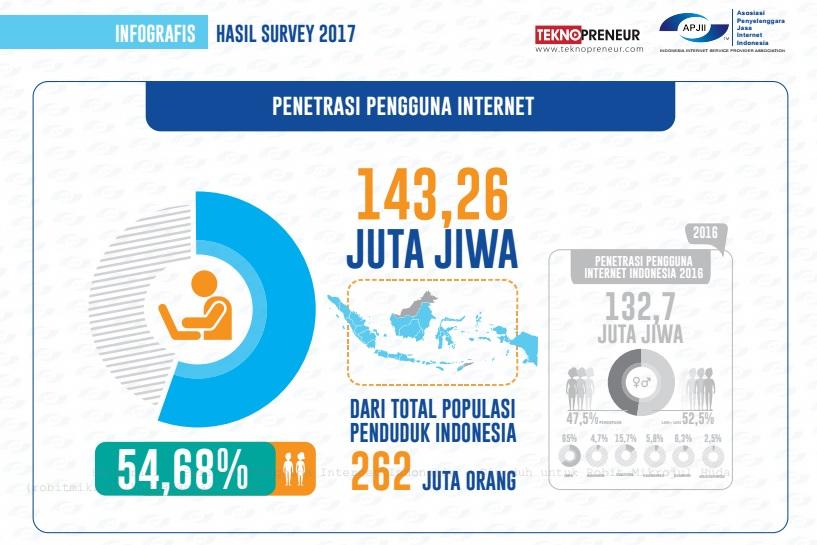 Pentrasi Pengguna Internet di Indonesia Tahun 2017