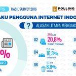 Alasan utama orang Indonesia mengakses internet
