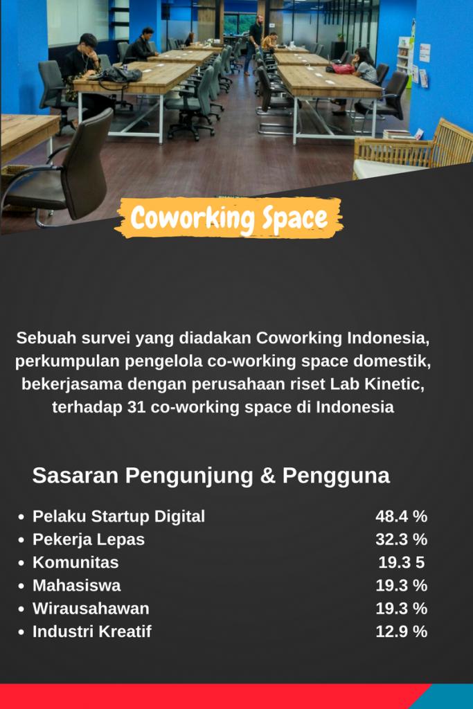 Pengguna Coworking Space