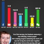 Pengguna Facebook bulanan