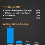 Tren Startup di Indonesia