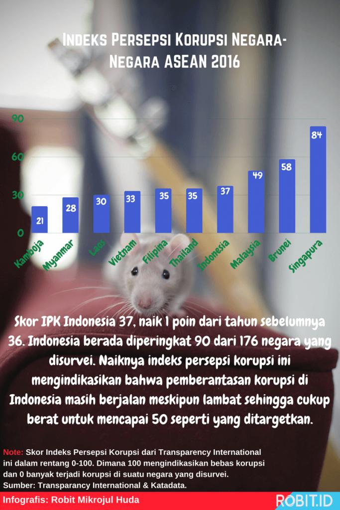 Indeks Persepsi Korupsi Negara-Negara ASEAN 2016