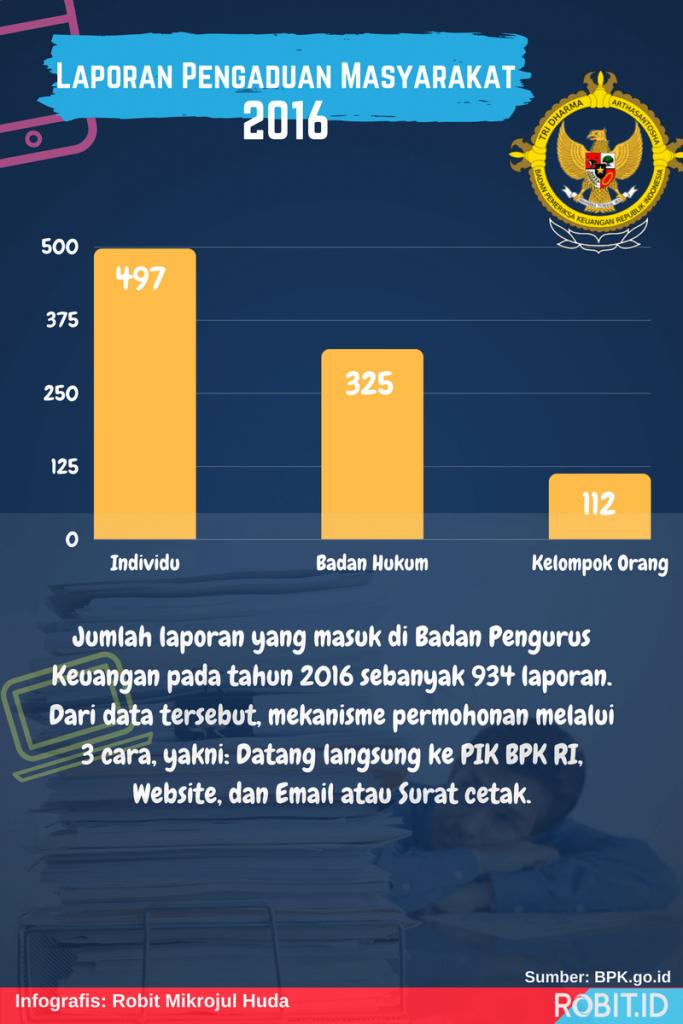 Laporan Badan Pengawas Keuangan RI 2016