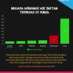 Negara Konsumsi Mie Instan Terbanyak di dunia