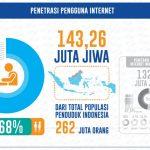 Penetrasi Pengguna Internet di Indonesia tahun 2017