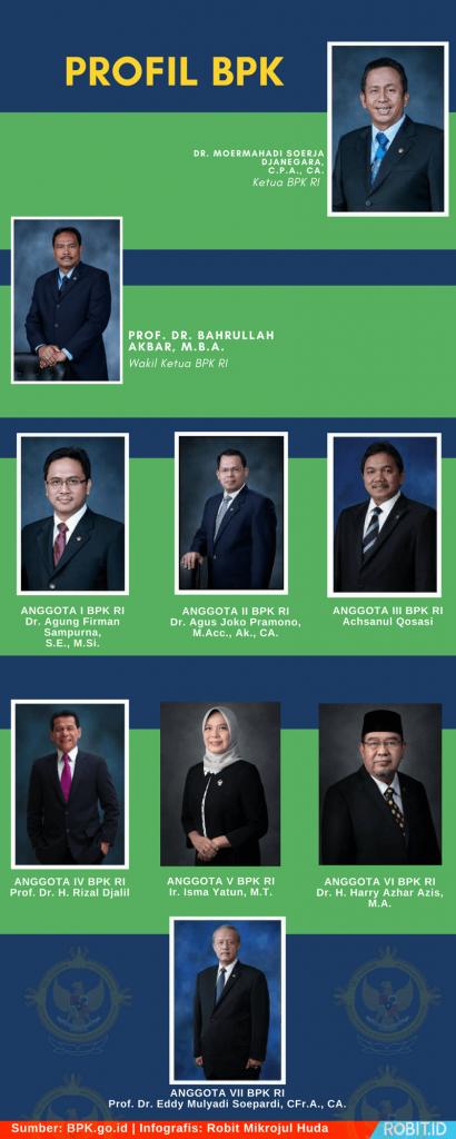 Profil Badan Pengawas Keuangan Republik Indonesia