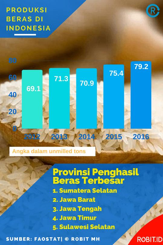 Produksi Beras di Indonesia