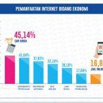Pemanfaatan Internet Bidang Ekonomi